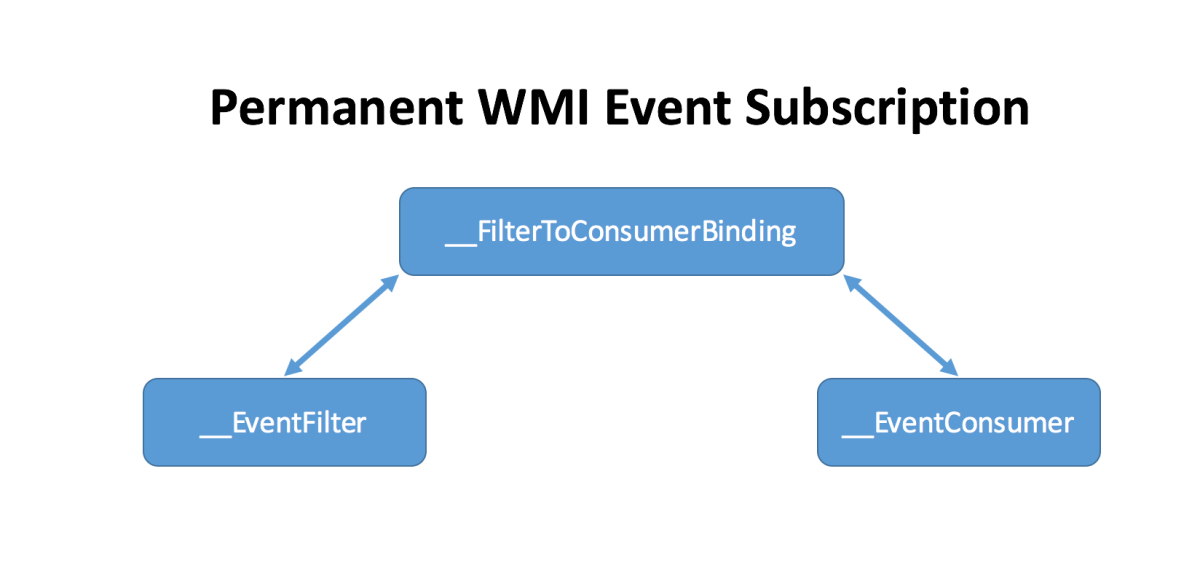 Creeping on Users with WMI Events: Introducing PowerLurk